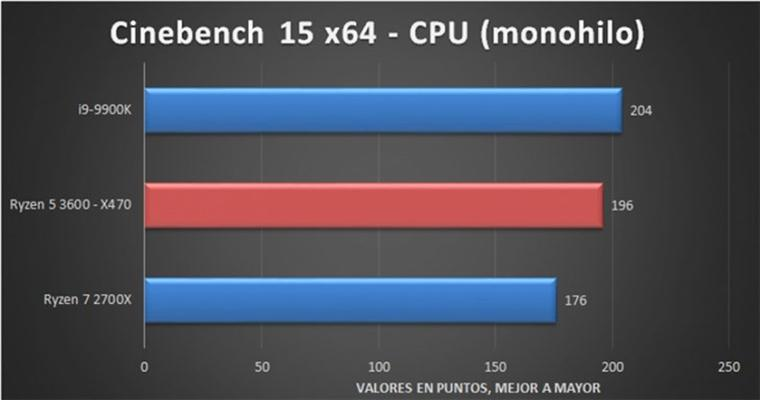 AMD R5 3600 rating early exposure: single core performance super R7