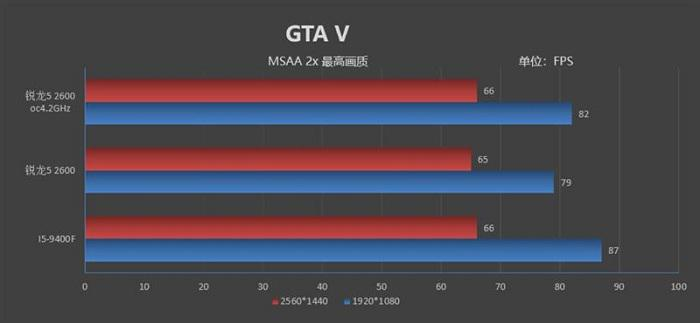 Amd Ryzen 5 2600 Vs Intel I5 9400f Which Is The Price Performance Choice Gearbest Blog