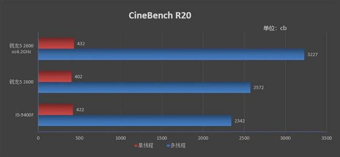 AMD Ryzen 5 2600 vs Intel i5-9400F, which is the price