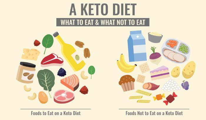ketogenic diet is not safe