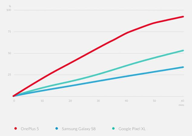 dash charge speed comparison of OnePlus 5 and Samsung Galaxy S8 and Google Pixel XL