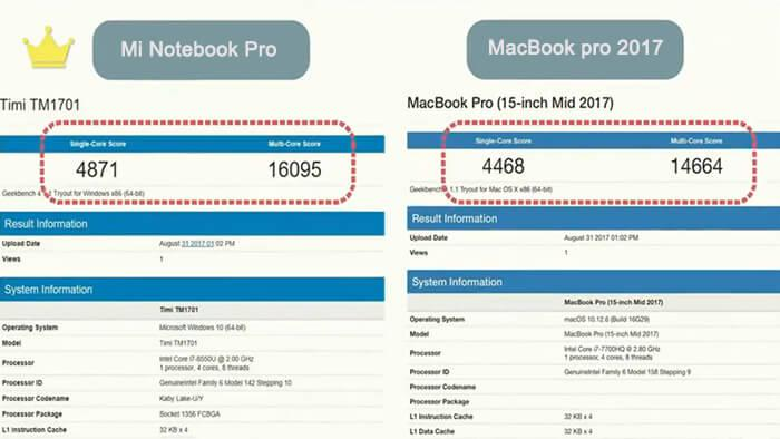 CPU Benchmark comparison between Mi notebook Pro and macBook Pro 2017