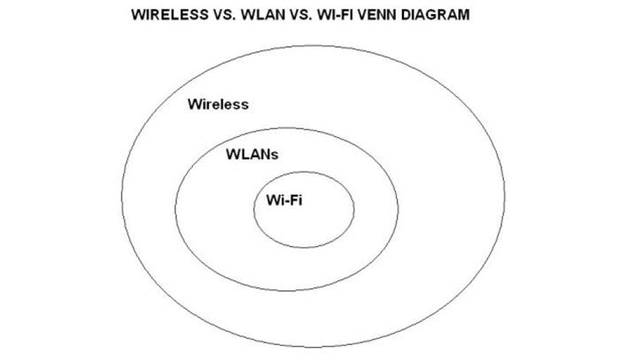 wlan  wlan capacity planning from concept to practice with