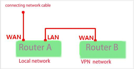 How to install a VPN on your router? | GearBest Blog